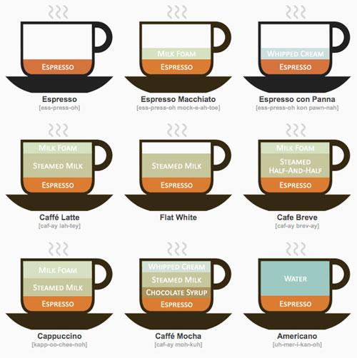 Différents types de cafés