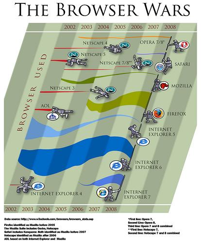 La Guerre des Navigateurs